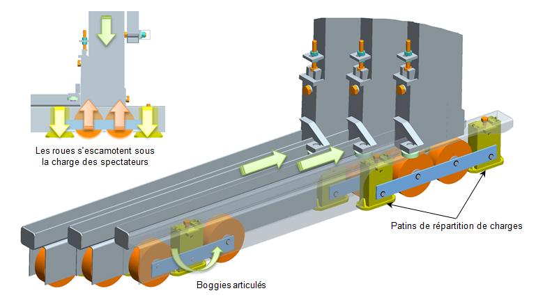 Schéma d'une tribune télescopique